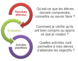 apprentissage collaboratif elements
